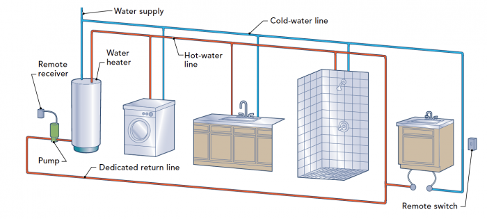 Hot water reticulation to save water