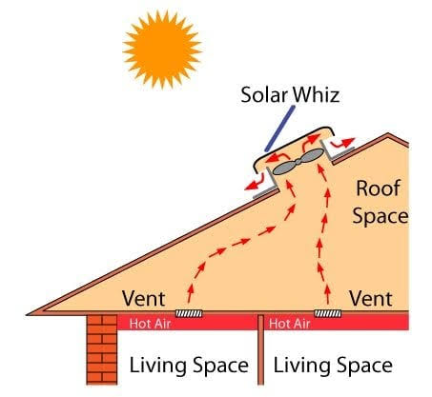 Whirlybird diagram